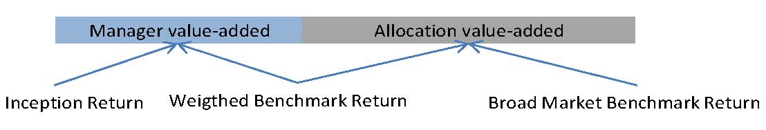 Asset Allocation 3