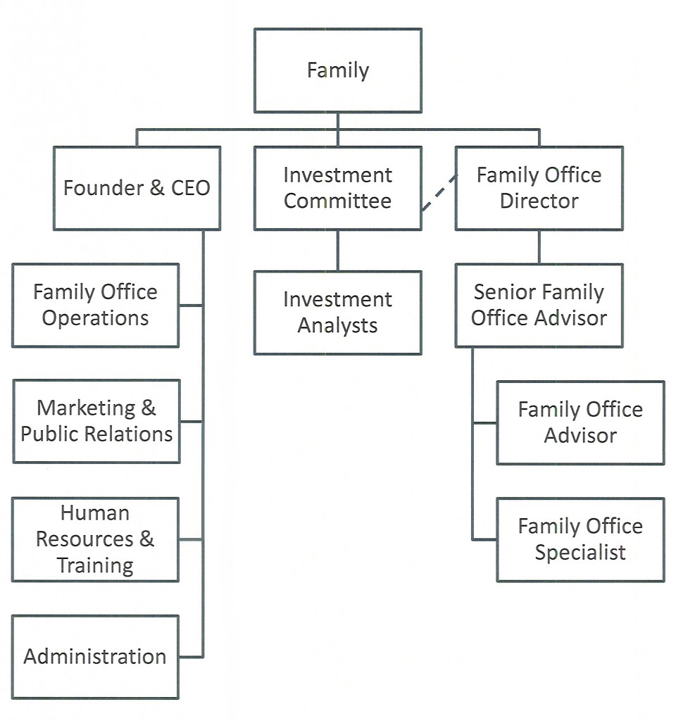 Family led management - Organizational chart of the front office department ...